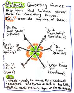 Six Dimensions of Performance